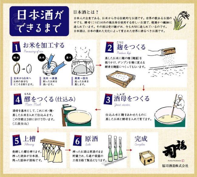 ドライフ 福司酒造 福司 日本酒 釧路 地酒