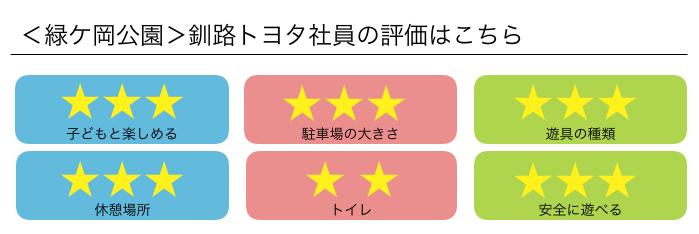 緑ヶ丘公園 釧路トヨタ社員の評価